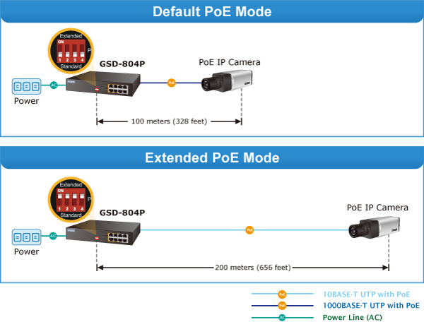 GSD-804P Default and Extend PoE Mode