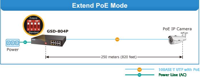 Extend PoE Mode