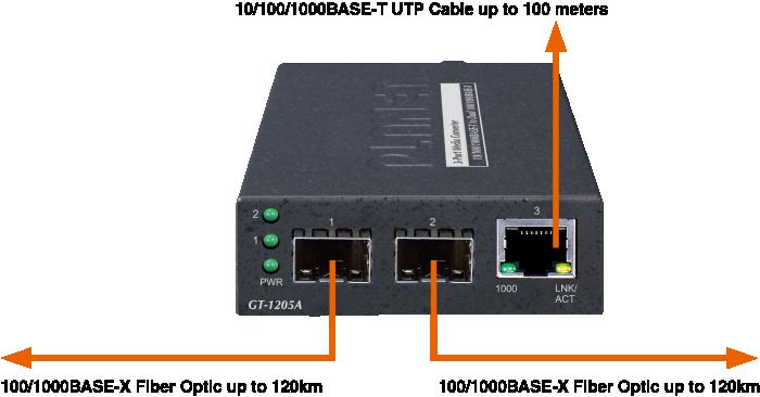 GT-1205A ports