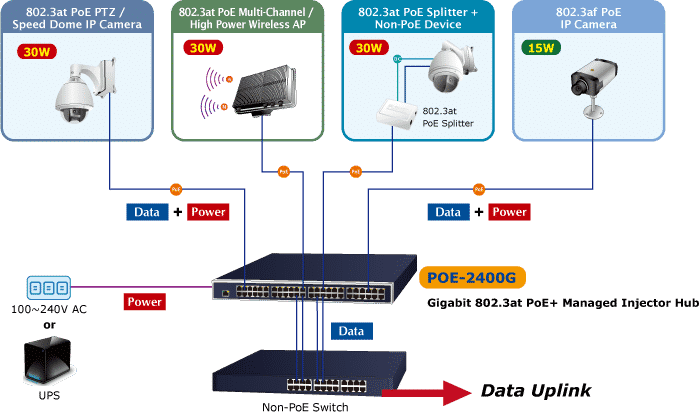 POE-2400G Application