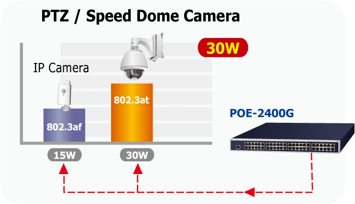 POE-2400G PoE Devices