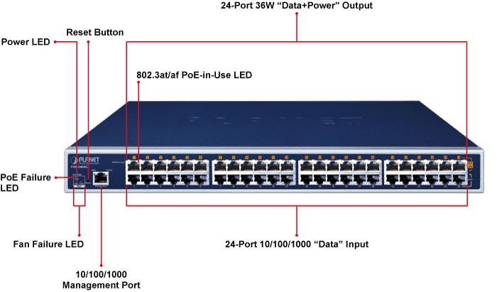 POE-2400G Ports