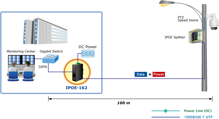 IPOE-162 Application Diagram