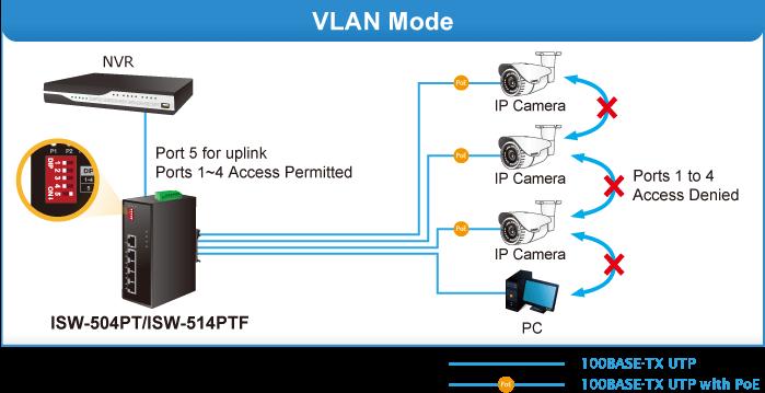 ISW-504PT VLAN Mode