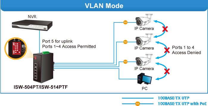 ISW-514PTF VLAN Mode