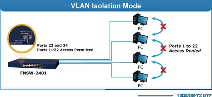FNSW-2401 VLAN Mode