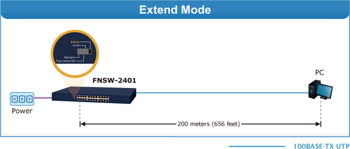 FNSW-2401 Extend Mode