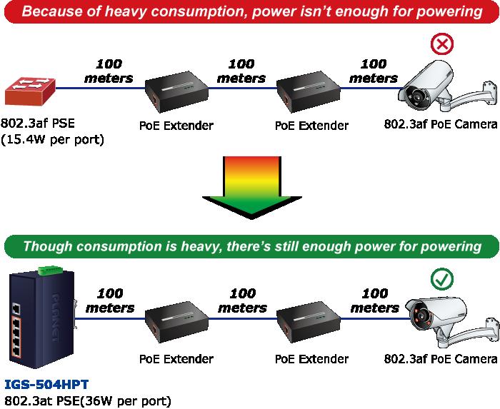 IGS-504HPT Power System