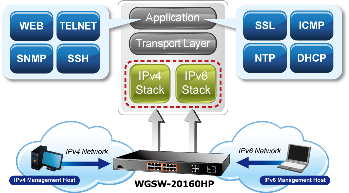 Solution for IPv6 Networking