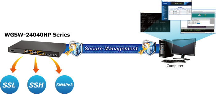 WGSW-24040HP Secure Management
