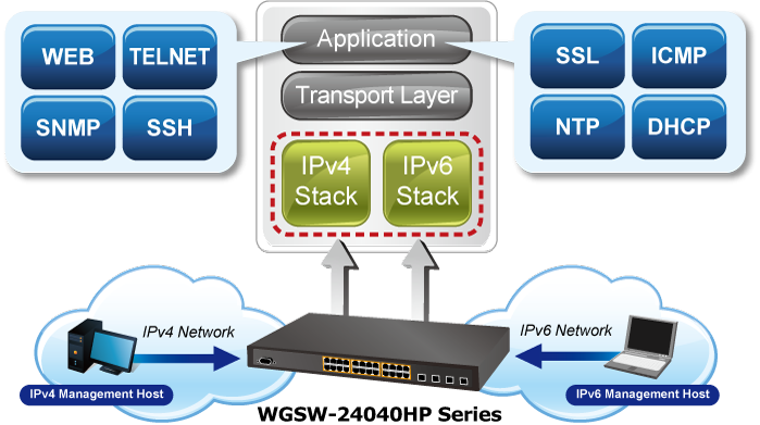 WGSW-24040HP IPv6 Network