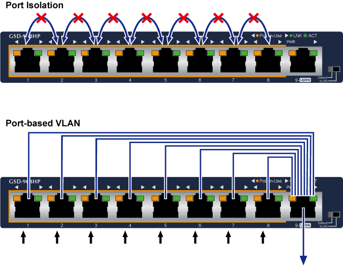 GSD-908HP VLAN Isolated Feature