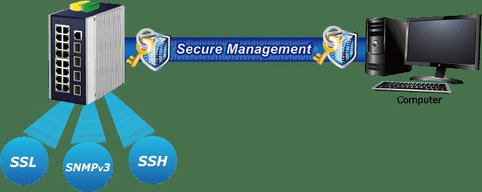 IGS-20040MT Security Management