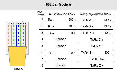 """mode b on the other hand, utilizes its """"spare pairs"""" to supply power  the  power sourcing equipment applies a positive voltage to pins 4- 5 and a  negative"""