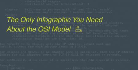 OSI model infographic