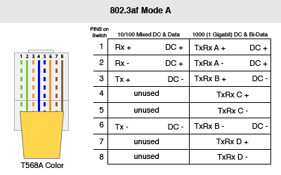 Poe Power Ethernet B Wiring What Color Are - Block And Schematic ...
