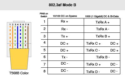802.3af Mode B