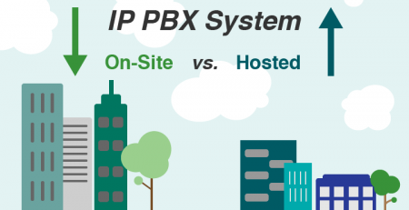 IP-PBX System Analysis
