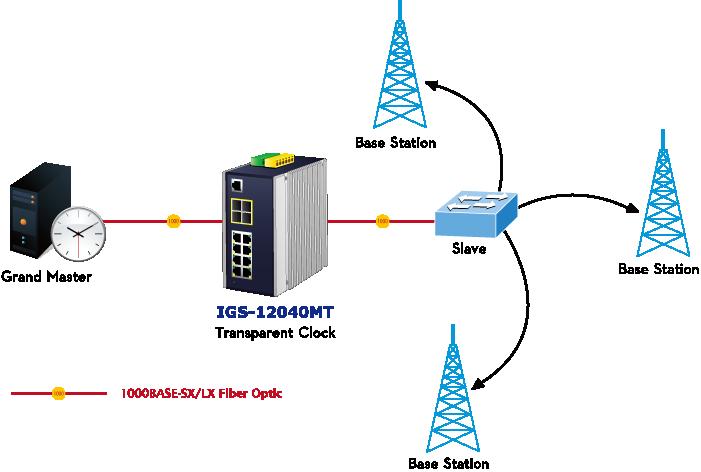IGS-12040MT 1588 Time Protocol