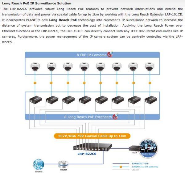 LRP-822CS Application