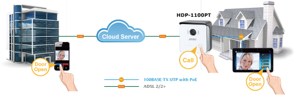 HDP-1100PT Application Diagram