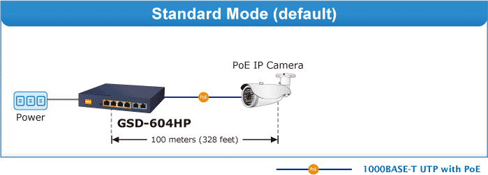 GSD-604HP Standard Mode