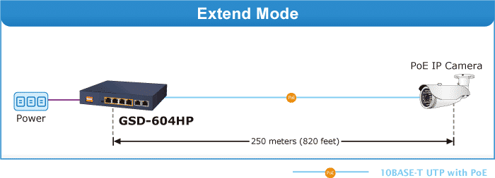 GSD-604HP Extend Mode