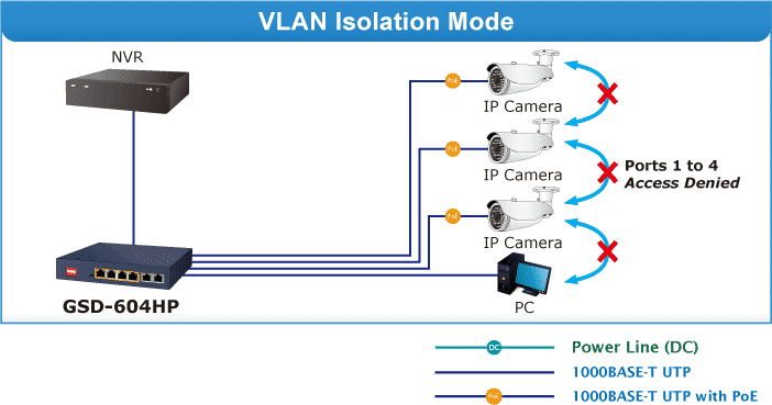 GSD-604HP VLAN Mode