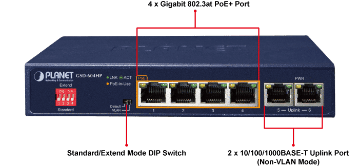 GSD-604HP Ports