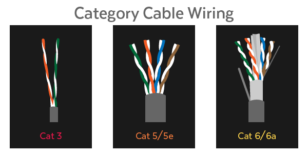 Ethernet Cables  Difference Between Cat5 Vs Cat6 Vs Cat7