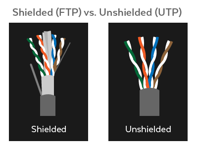 shielded vs unshielded cables demystifying ethernet types cat5e, cat 6, and cat7
