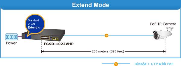 FGSD-1022VHP Extend Mode