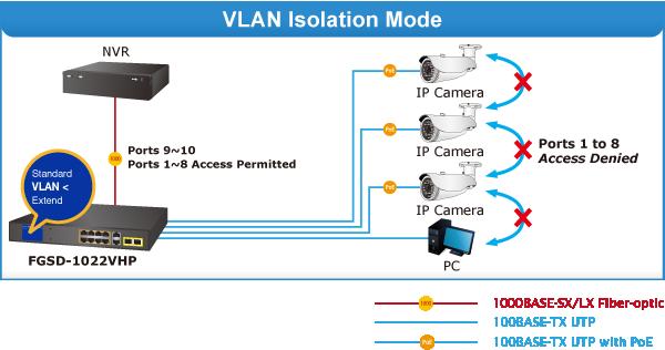 FGSD-1022VHP VLAN Isolation Mode