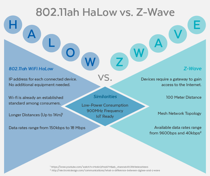802.11ah vs. Z-Wave