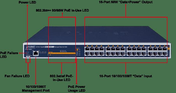 UPOE-1600G Ports