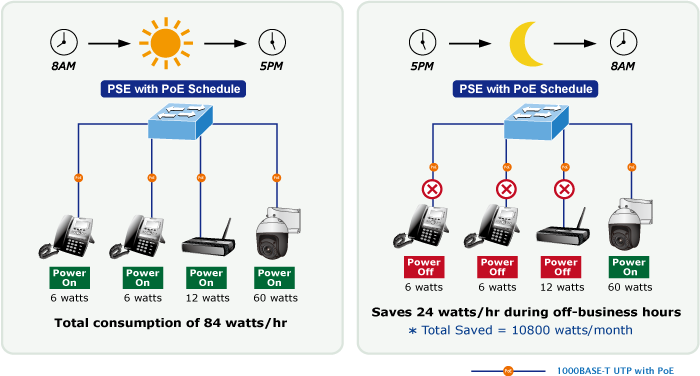 PoE Schedule for Energy Savings