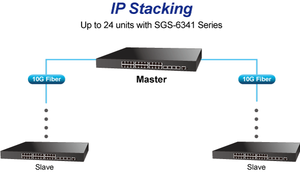 SGS-6341-24P4X IP Stacking