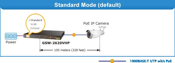 GSW-2620VHP Standard Mode