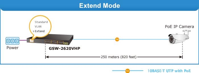 GSW-1820VHP Extend Mode