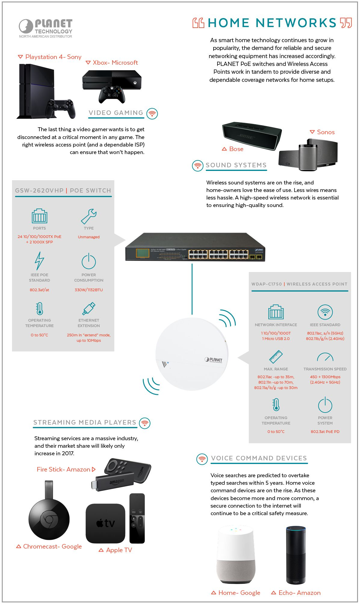 PoE Switch Home Network Infographic