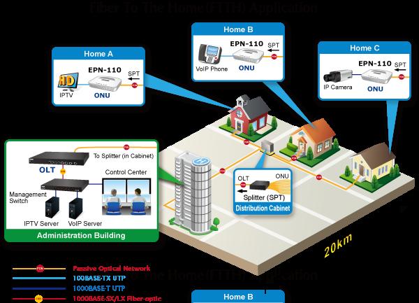 EPN-110 FTTH Application