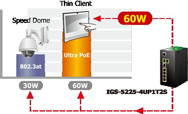 IGS-5225-4UP1T2S PoE Power