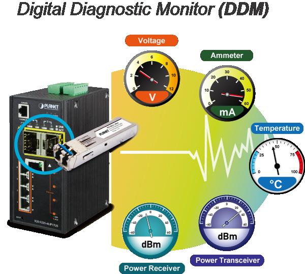 DDM: Digital Diagnostic Monitor