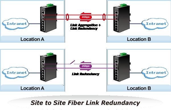 IGS-5225-4T2S Site to Site Fiber Link Redundancy