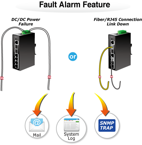 IGS-5225-4T2S Fault Alarm Feature