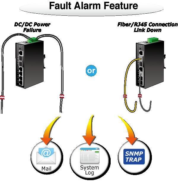 IGS-5225-4T2S Fault Alarm Feature
