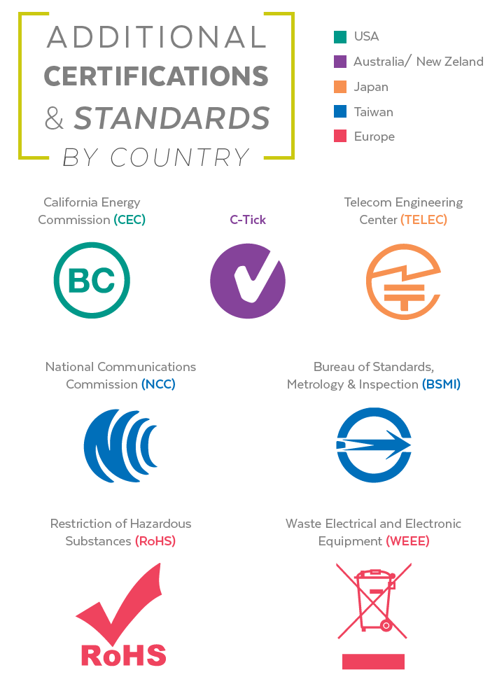 Power Certifications and Standards by Country