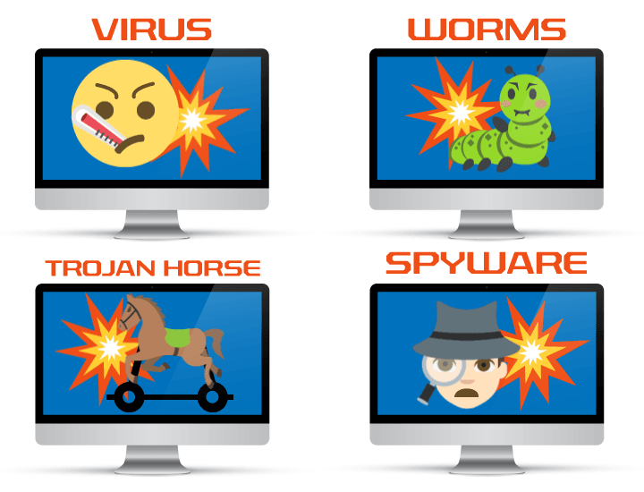 Types of Malicious Software