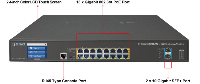 GS-5220-16UP2XVR Ports