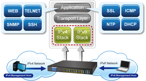 GS-5220-24UP4XVR IPv6